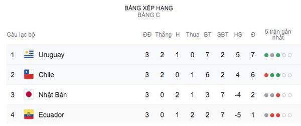 Uruguay nhất bảng, Nhật Bản bị loại đầy cay đắng ảnh 3
