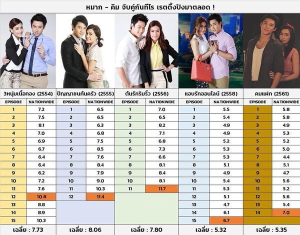 Xếp hạng rating 5 phim truyền hình của Mark Prin và Kimmy Kimberley