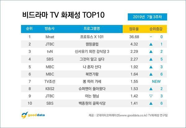 Produce X 101: Sức ảnh hưởng đáng gớm của Kim Woo Seok  Kim Yo Han, sẽ đánh bại Kang Daniel? ảnh 1