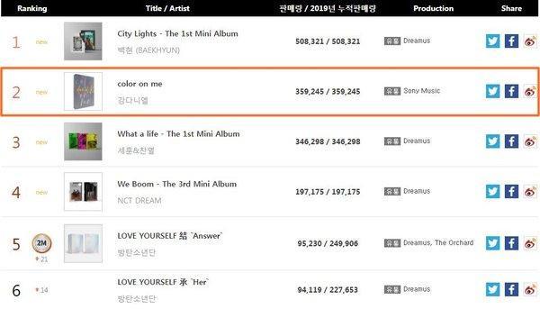Theo thống kê doanh thu tháng 7 của Gaon, album Color On Me của Kang Daniel đã tiêu thụ được359.245 bản.