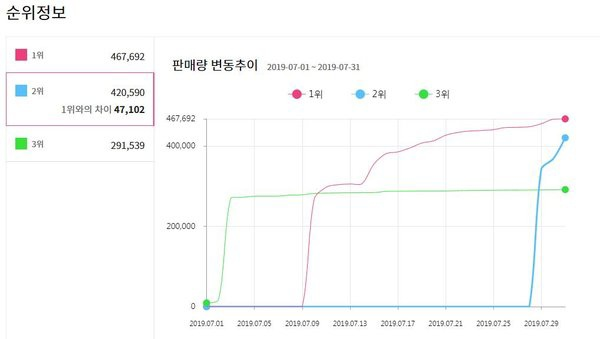 Tuy nhiên, cũng trong trong 3 ngày 29, 30 và 31, doanh số album của Kang Daniel trên Hanteo được ghi nhận là420.590 bản.