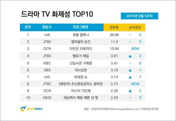 """""""Biệt đội hoa hòe"""" của Park Ji Hoon lọt top mười bộ phim nổi tiếng đầu tháng Chín tại Hàn Quốc."""