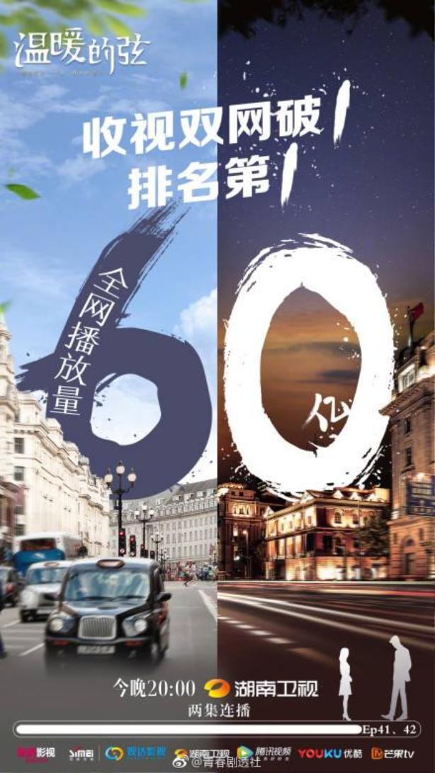 Huyền của Ôn Noãn đạt 6 tỷ lượt xem ngày 24/5