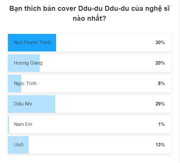 Sao Việt cover hit BlackPink: Noo đương nhiên đứng nhất, người về thứ 2 mới gây bất ngờ ảnh 6