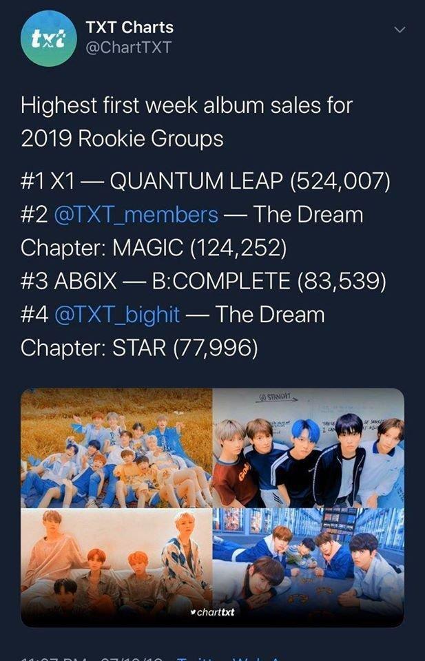 Doanh số album tuần đầu tiên cao nhất trong các nhóm Tân binh 2019. X1 đứng nhất với hơn 500.000 bản.