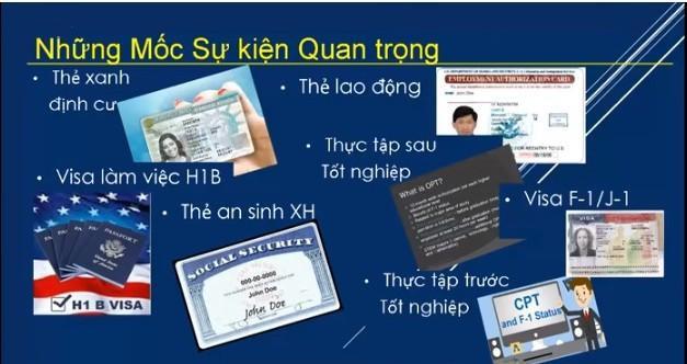 Các mốc sự kiện quan trọng để sinh viên quốc tế nhận thẻ xanh sau thời gian du học tại Mỹ (từ phải qua trái).