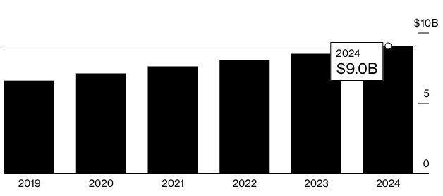 Đến năm 2024, ngành công nghiệp nội dung trả phí Mỹ có thể mất trên dưới 9 tỉ USD doanh thu vì người dùng chia sẻ tài khoản lẫn nhau.