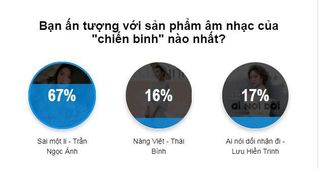 """Trần Ngọc Ánh """"ẵm trọn"""" tình cảm của khán giả với 67% tỉ lệ bình chọn."""