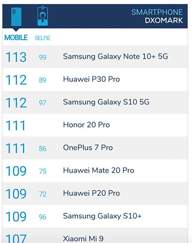 Samsung Galaxy Note10+ 5Ghơn một điểm so vớiHuawei P30 ProvàGalaxy S10 5G. (Ảnh:DxOMark)