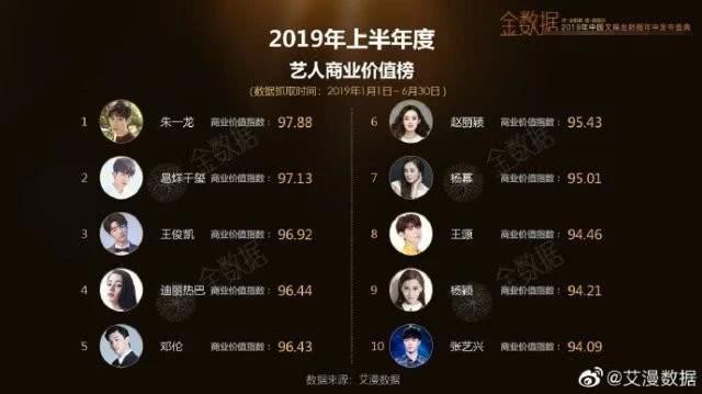 Top 10 giá trị thương mại của nghệ sĩ trong nửa năm 2019: Chu Nhất Long đầu bảng, vị trí của Thái Từ Khôn bị cười nhạo ảnh 3