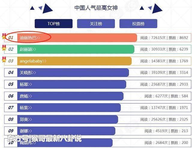 Địch Lệ Nhiệt Ba dẫn đầu Bảng xếp hạng nữ thần nhân khí cao nhất