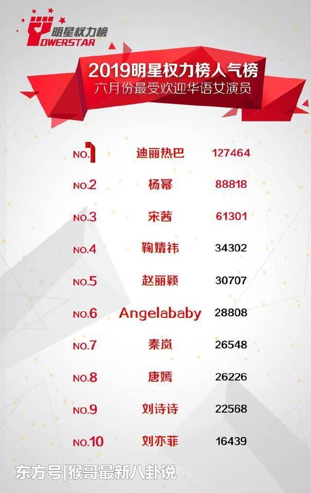 Công bố bảng xếp hạng nữ thần nhân khí: Địch Lệ Nhiệt Ba đứng đầu, thứ hạng Dương Tử gây tranh luận ảnh 4