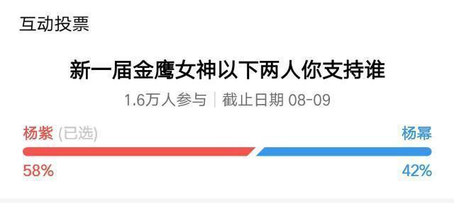 Dương Tử trở thành ứng cử viên sáng giá nhất cho danh hiệu Nữ thần Kim Ưng 2020 ảnh 3
