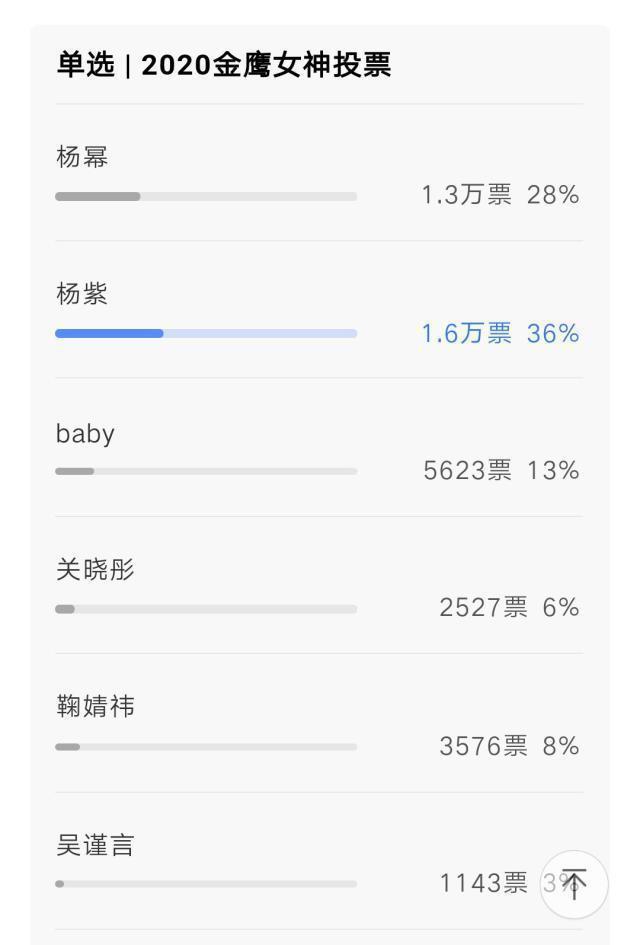 Dương Tử trở thành ứng cử viên sáng giá nhất cho danh hiệu Nữ thần Kim Ưng 2020 ảnh 2
