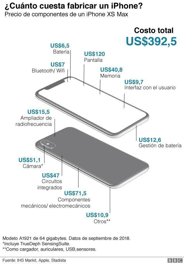 Toàn bộ chi phí sản xuất của iPhone Xs Max 64 GB là khoảng 392,5 USD (khoảng 9 triệu đồng). Trong khi giá bán chính thức của sản phẩm này được bán trên thị trường là 1.099 USD (khoảng 25,5 triệu đồng). (Ảnh:IHS Markit)