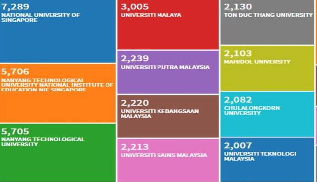 Dữ liệu tốp 10 đại học nghiên cứu hàng đầu ASEAN năm 2019, theo WoS