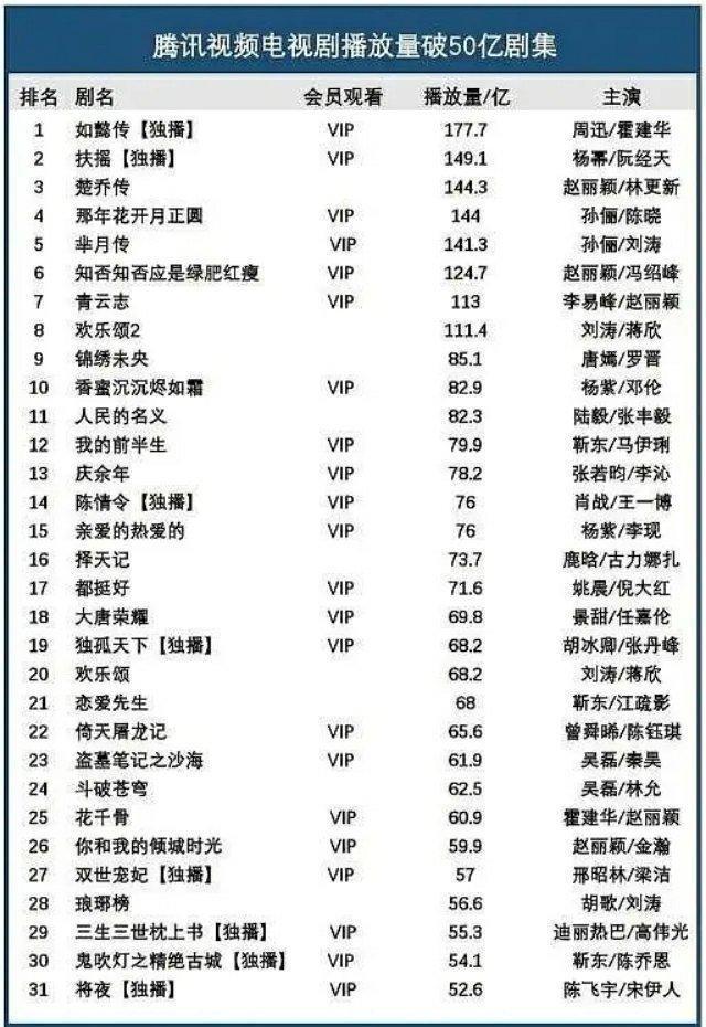 Triệu Lệ Dĩnh trở thành nữ hoàng phim truyền hình với tổng lượt xem vượt 50 tỷ và là song quán quân của IQiyi và Tencent ảnh 2