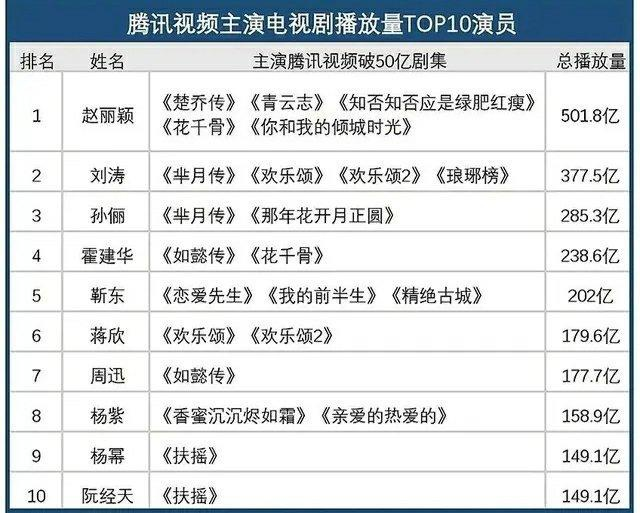 Triệu Lệ Dĩnh trở thành nữ hoàng phim truyền hình với tổng lượt xem vượt 50 tỷ và là song quán quân của IQiyi và Tencent ảnh 1