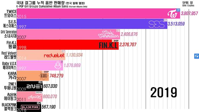 Biểu đồ bán album của các nhóm nhạc nữ Kpop tính từ năm 1997 - 2019.