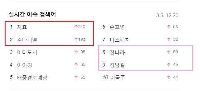 """Từ khóa """"Jihyo"""" và """"Kang Daniel"""" đứng đầu, trong khi """"Jang Nara"""" và """"Kim Nam Gil"""" ở hạng 8-9 trên bảng xếp hạng tìm kiếm ở Nate."""