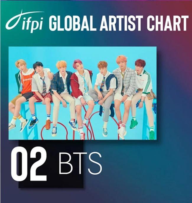 BTS ghi dấu ấn lịch sử với ngôi vị thứ 2 trong bảng xếp hạng nghệ sĩ có đĩa nhạc bán chạy nhất hành tinh.
