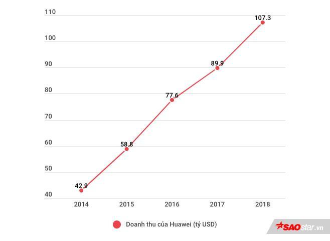 """Doanh thu của Huawei tăng đều qua các năm nhưng có thể sẽ giảm tốc trong năm nay sau khi bị chính phủ Mỹ đưa vào """"danh sách đen"""" dẫn tới nhiều bất lợi."""