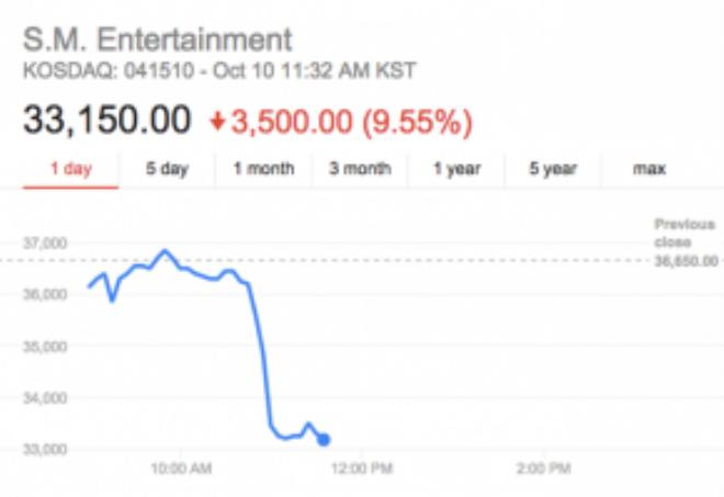 Khi Luhan đệ đơn kiện SM ra tòa vào tháng 11/2014, cổ phiếu tiếp tục giảm xuống còn 27.100 won (gần 24 USD).