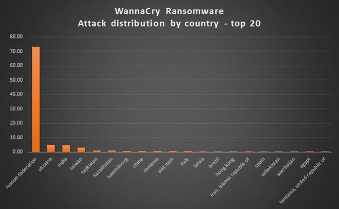 Việt Nam nằm trong nhóm 20 quốc gia bị ảnh hưởng nặng nhất bởi WannaCry. Nguồn: Kaspersky.