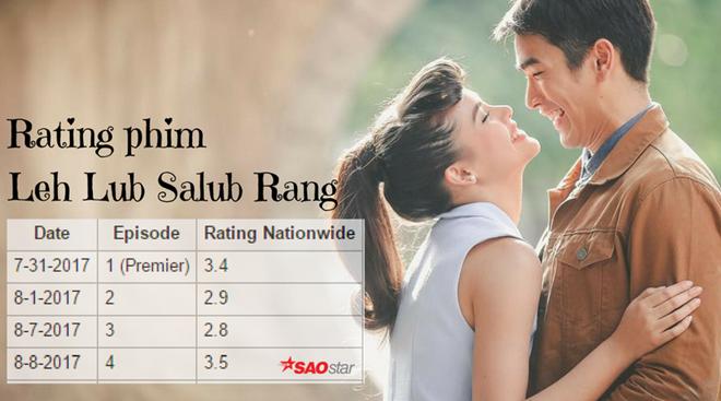 Rating phim Leh Lub Salub Rang sau 4 tập được phát sóng.