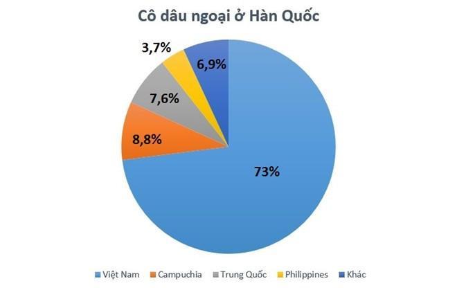 Phụ nữ Việt Nam đứng đầu danh sách cô dâu ngoại ở Hàn Quốc. Nguồn: Bộ Gia đình và Bình đẳng giới Hàn Quốc.
