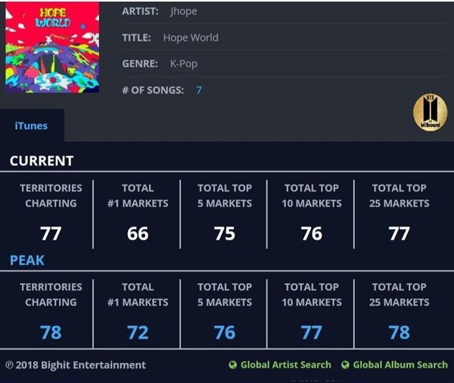 """Sau hơn 9 giờ """"thả xích"""", J-Hope trở thành nghệ sĩ solo Hàn Quốc chạm mốc No.1 album iTunes ở 72 quốc gia, nhiều nhất từ trước đến nay."""