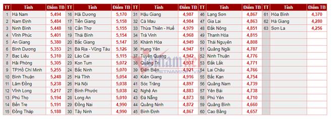 Điểm trung bình điểm thi THPT quốc gia 2018. Ảnh VietNamNet.