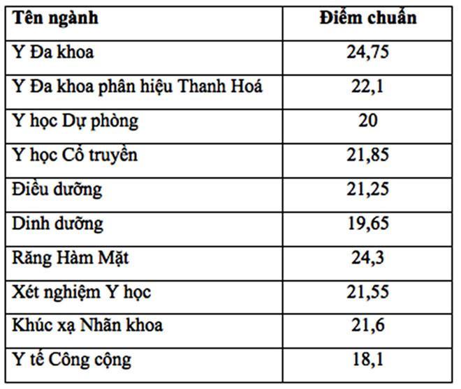 Điểm trúng tuyển vào ĐH Y Hà Nội năm 2018.