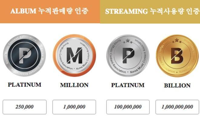 Những chứng nhận của Gaon.