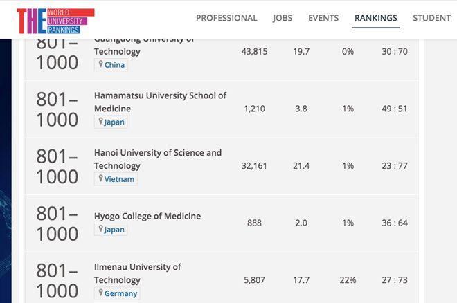 Bảng xếp hạng các trường đại học hàng đầu thế giới củaTạp chíTimes Higher Education(Anh).
