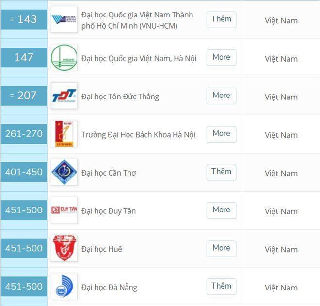 Thứ hạng của 8 đại học Việt Nam trong bảng xếp hạng 500 ĐH hàng đầu châu Á.