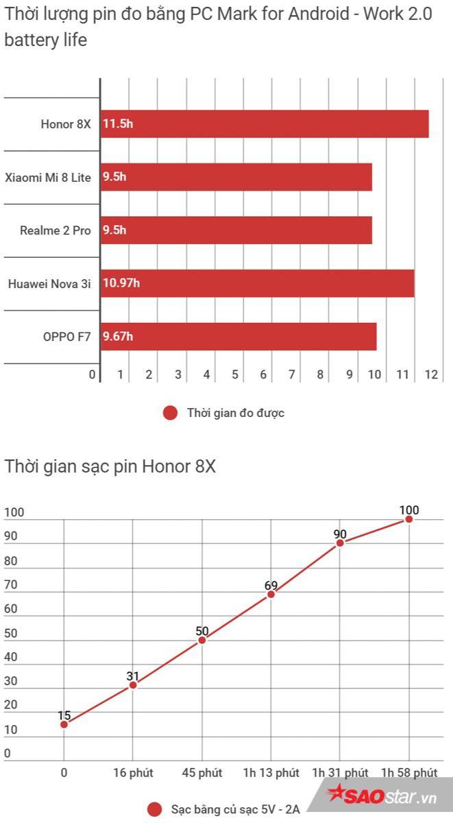 Thử so sánh với các đối thủ cùng phân khúc, Honor 8X tỏ ra vượt trội khi chứng tỏ mình là smartphone tầm 6 triệu có thời lượng pin ấn tượng bậc nhất hiện nay.
