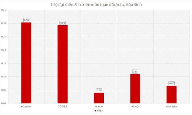 Tỉ lệ thí sinh đạt điểm 9 trở lên môn toán tại Hòa Bình cao hơn hẳn so với các địa phương khác. Biểu đồ Lê Hiệp.