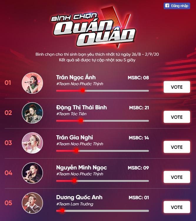 Các fan vẫn đang ra sức bình chọn để tìm ra quán quân Giọng hát Việt mùa thứ 5.