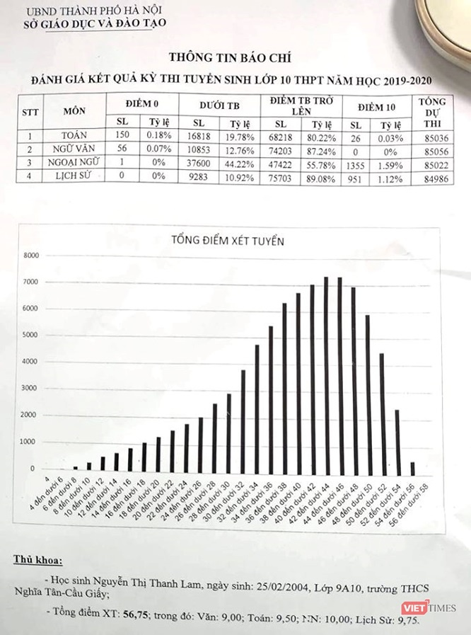 Học sinh Nguyễn Thị Thanh Lam đạttổng điểm 56,75, cao nhất trong kỳ thi lần này.