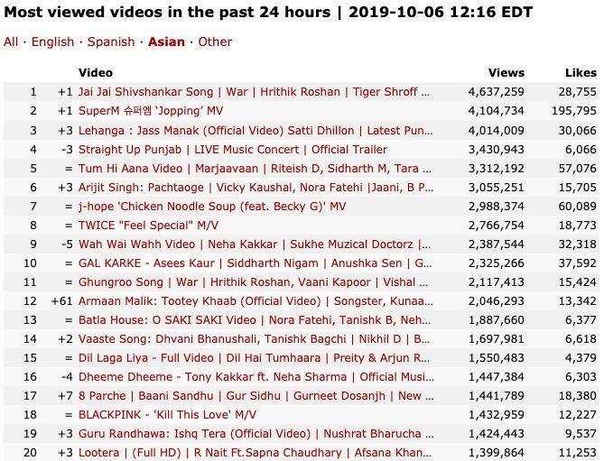 MV 'Em gì ơi' của Jack và K-ICM dường như bị bỏ quên trên mọi bảng xếp hạng?