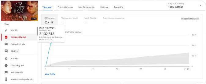 Lượt xem phim ngắn Sóng gió (Jack & K-ICM) sau 1 giờ phát hành đạt lên đến hơn 2,1 triệu.