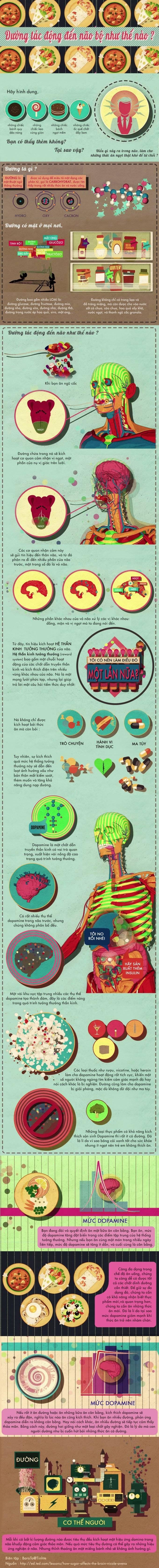 Đường tác động đến não bộ như thế nào? ảnh 0