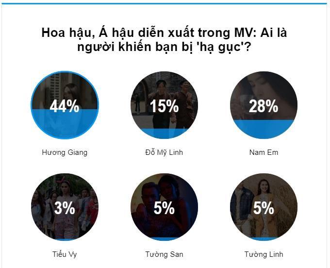 44% kết quả bình chọn của độc giả dành cho Hoa hậu Hương Giang.