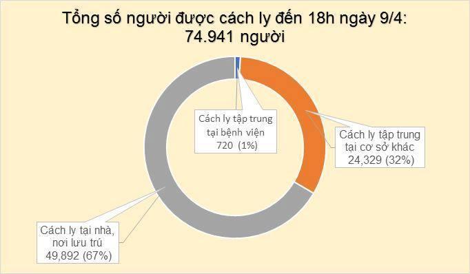 Thêm 4 ca nhiễm COVID-19: Một bé trai 6 tuổi ở TP.HCM, chị dâu và hàng xóm của bệnh nhân 243 ảnh 2