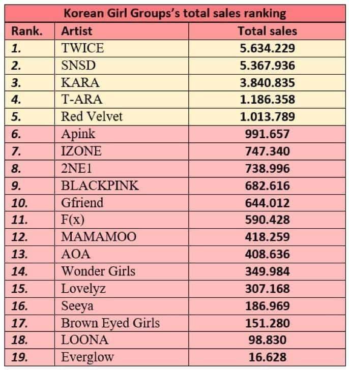 Bảng thống kê doanh số album của tất cả các thế hệ nhóm nữ K-Pop.
