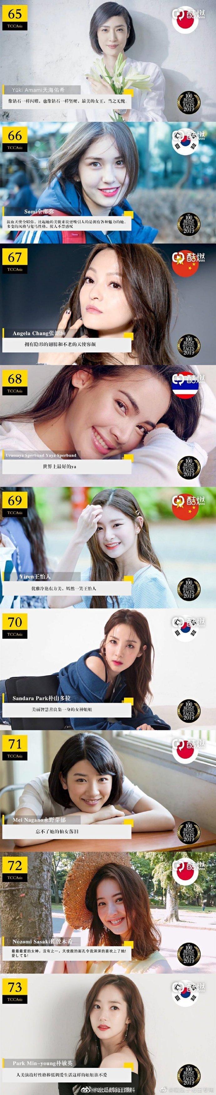 Top 100 gương mặt đẹp nhất Châu Á Thái Bình Dương 2019: Tiêu Chiến  Lisa dẫn đầu, Vương Nhất Bác cũng góp mặt ảnh 17