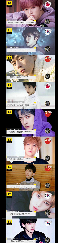 Top 100 gương mặt đẹp nhất Châu Á Thái Bình Dương 2019: Tiêu Chiến  Lisa dẫn đầu, Vương Nhất Bác cũng góp mặt ảnh 2