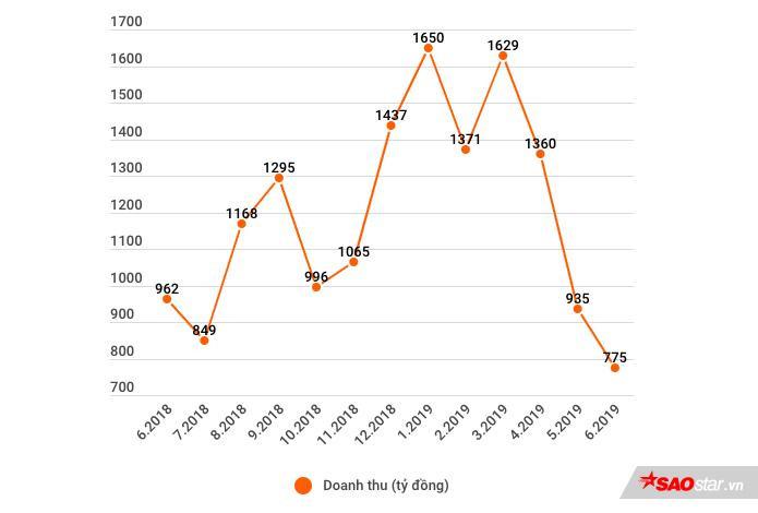 Doanh thu kinh doanh online của TGDĐ giảm sút trong vài tháng trở lại đây với lý do được đưa ra là không còn sự chênh lệch về giá đậm nét giữa mua hàng online và mua trực tiếp tại cửa hàng.