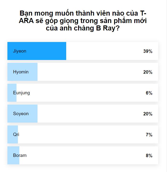 Kết quả bình chọn được công bố.